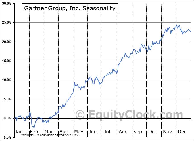Gartner Group, Inc. (NYSE:IT) Seasonal Chart