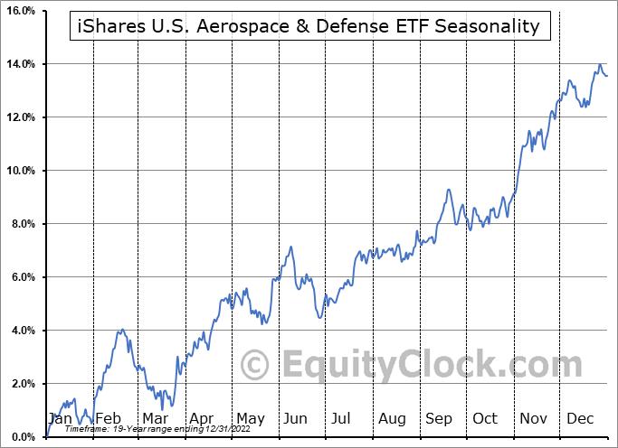 iShares U.S. Aerospace & Defense ETF (NYSE:ITA) Seasonal Chart