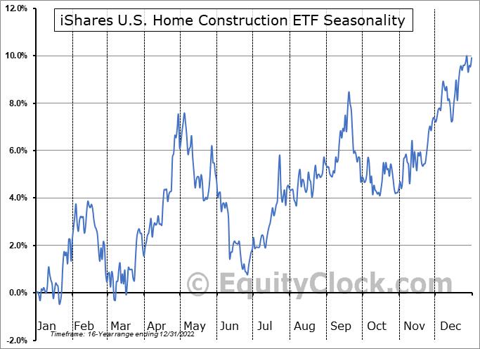 iShares U.S. Home Construction ETF (NYSE:ITB) Seasonal Chart