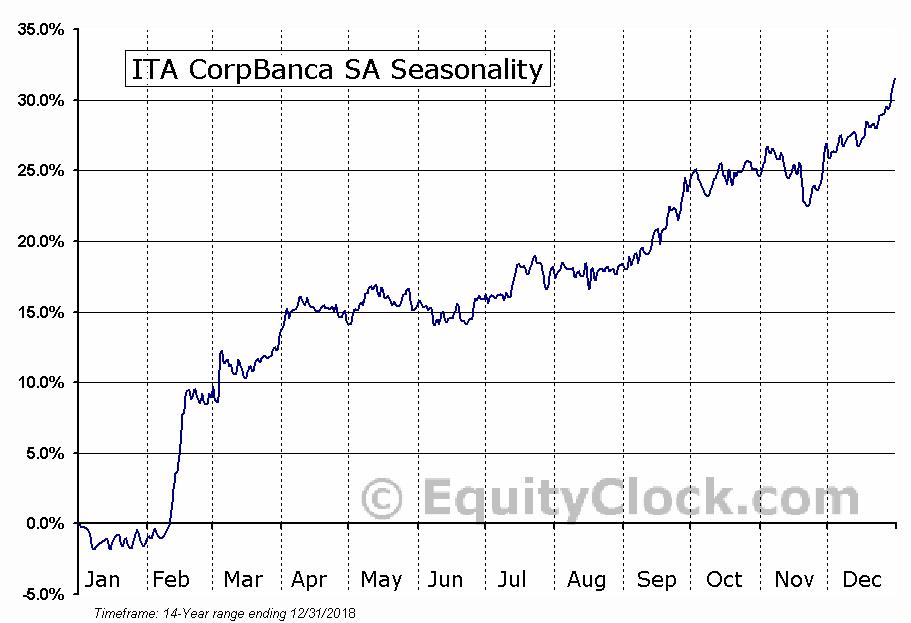 ITA CorpBanca SA (NYSE:ITCB) Seasonal Chart