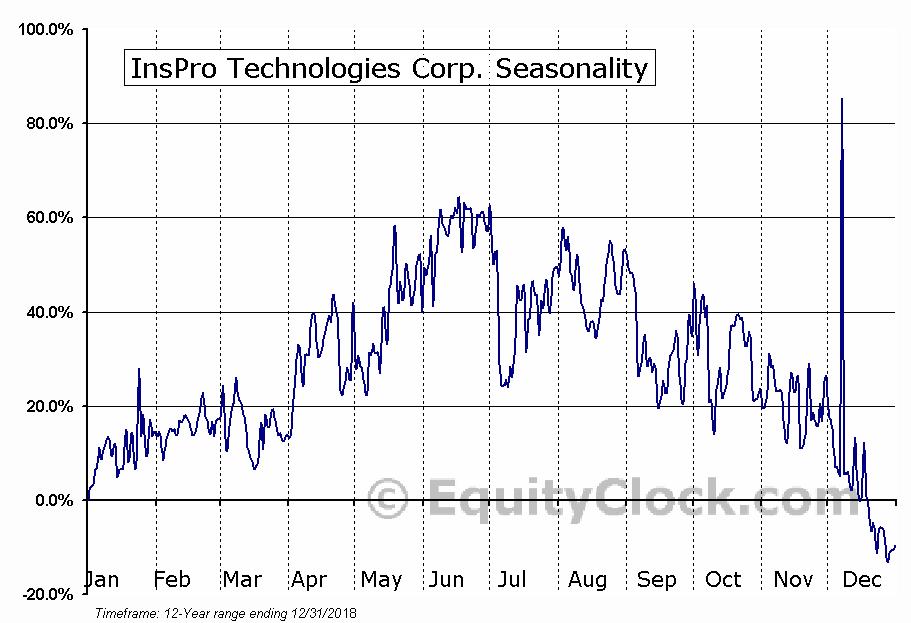 InsPro Technologies Corp. (OTCMKT:ITCC) Seasonal Chart