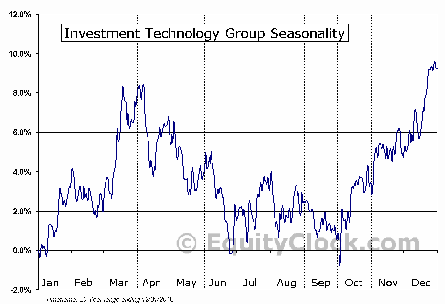 Investment Technology Group (NYSE:ITG) Seasonal Chart