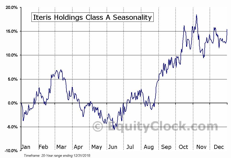 Iteris Holdings Class A (NASD:ITI) Seasonal Chart