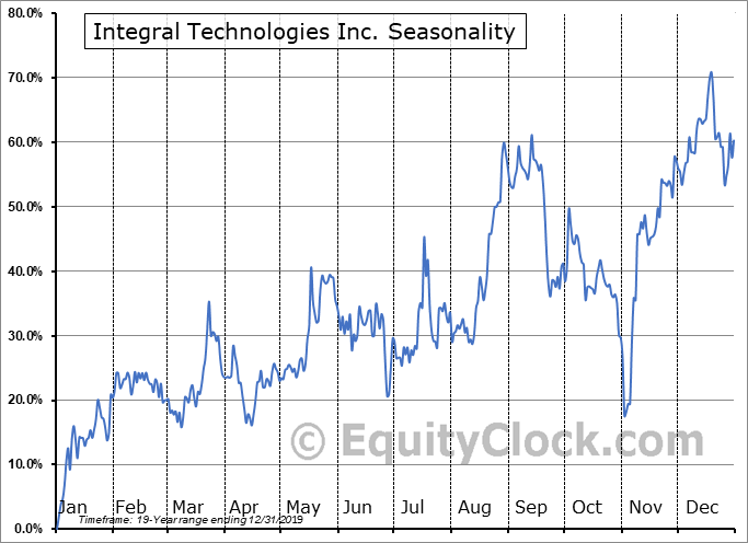Integral Technologies Inc. (OTCMKT:ITKG) Seasonal Chart