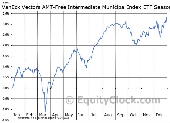 VanEck Vectors AMT-Free Intermediate Municipal Index ETF (NYSE:ITM) Seasonal Chart