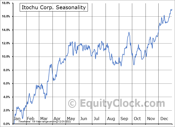 Itochu Corp. (OTCMKT:ITOCY) Seasonal Chart