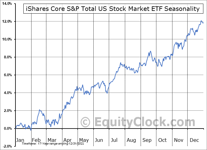 iShares Core S&P Total US Stock Market ETF (NYSE:ITOT) Seasonal Chart