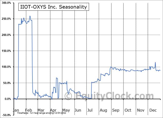 IIOT-OXYS Inc. (OTCMKT:ITOX) Seasonal Chart