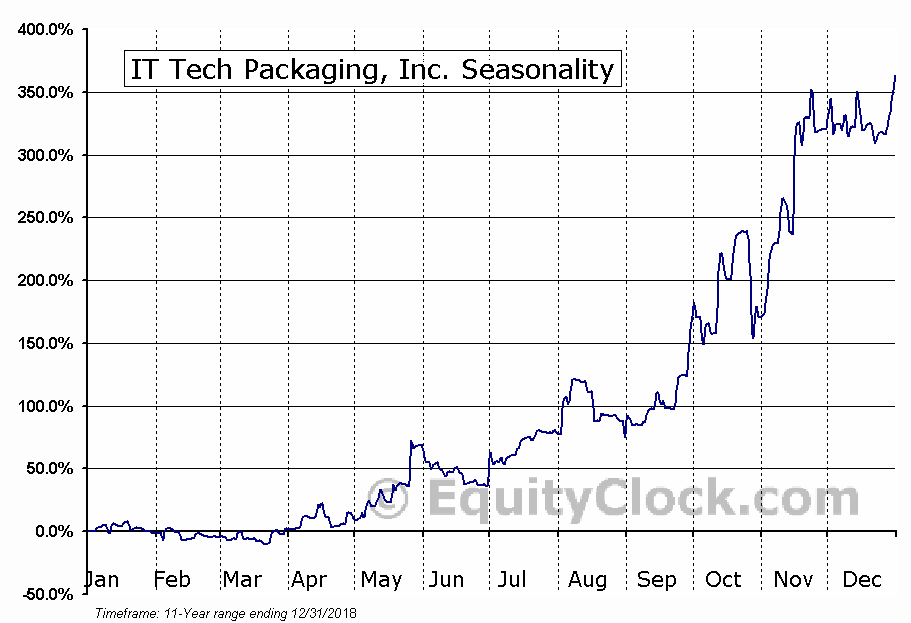 IT Tech Packaging, Inc. (AMEX:ITP) Seasonal Chart
