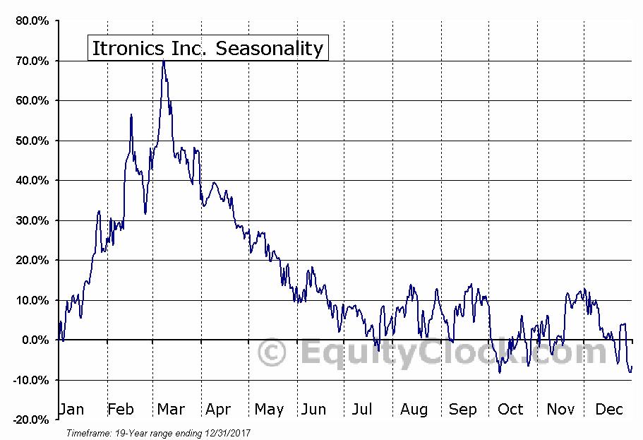 Itronics Inc. (OTCMKT:ITRO) Seasonal Chart