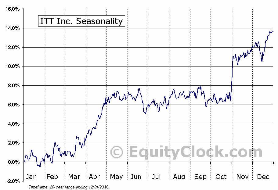 ITT Corporation  (NYSE:ITT) Seasonal Chart