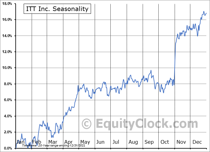 ITT Inc. (NYSE:ITT) Seasonal Chart