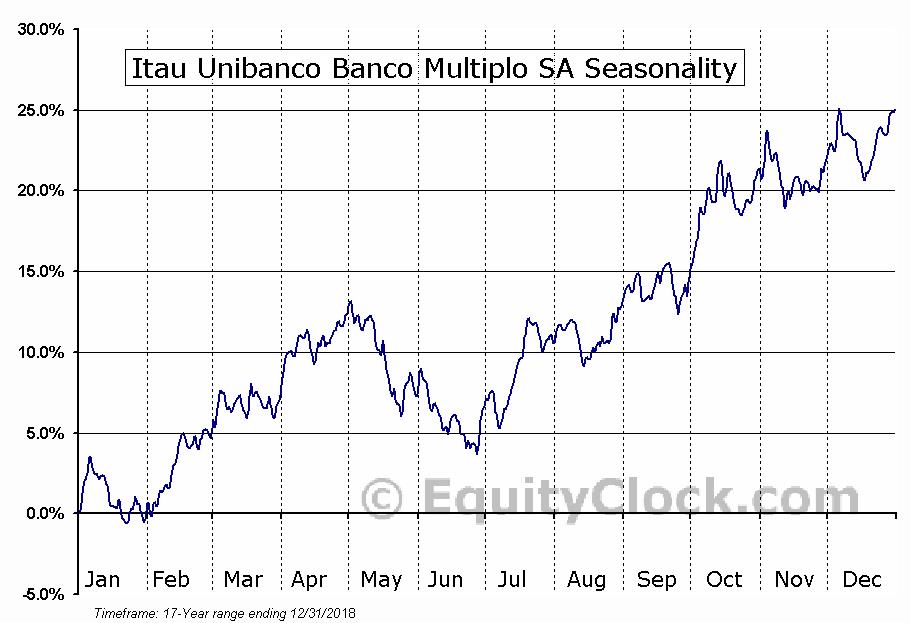 Itau Unibanco Banco Multiplo SA (NYSE:ITUB) Seasonal Chart