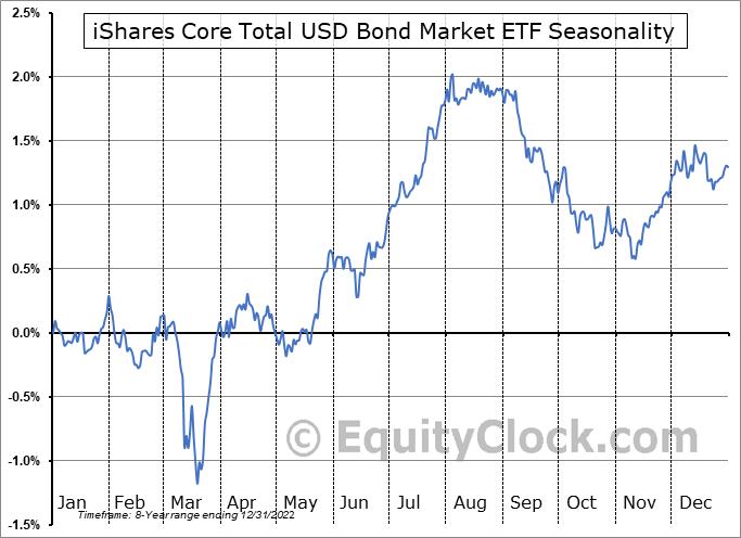 iShares Core Total USD Bond Market ETF (NASD:IUSB) Seasonal Chart