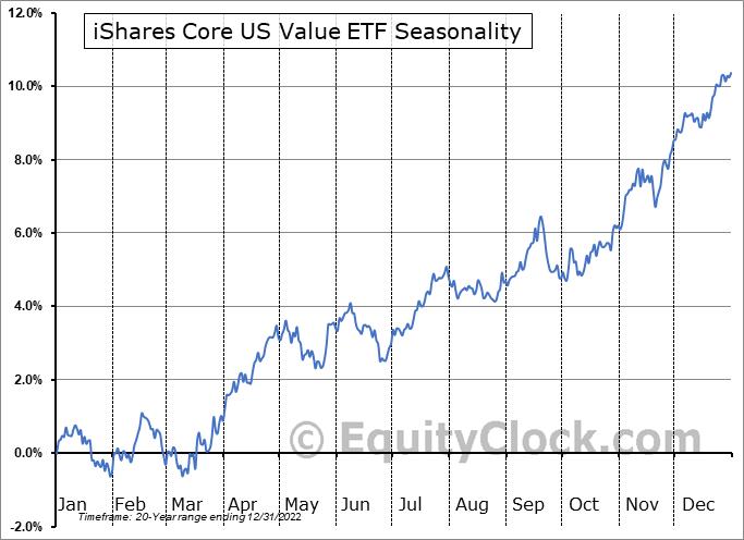 iShares Core US Value ETF (NASD:IUSV) Seasonal Chart