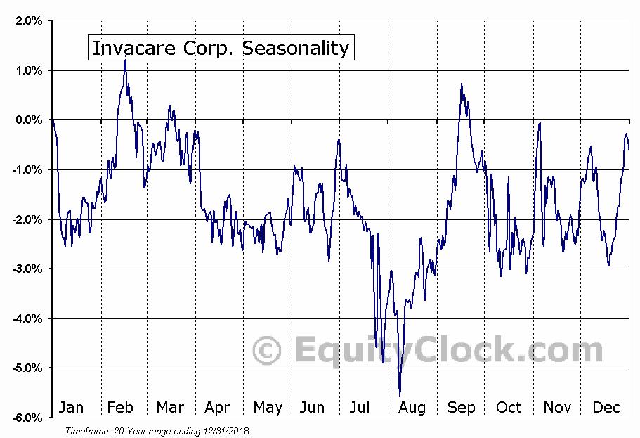 Invacare Corp. (NYSE:IVC) Seasonal Chart