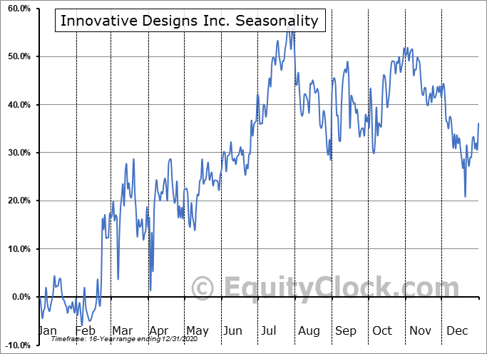 Innovative Designs Inc. (OTCMKT:IVDN) Seasonal Chart