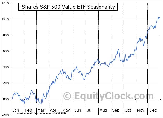 iShares S&P 500 Value ETF (NYSE:IVE) Seasonal Chart