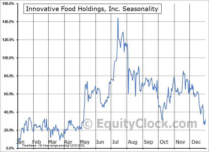 Innovative Food Holdings, Inc. (OTCMKT:IVFH) Seasonal Chart