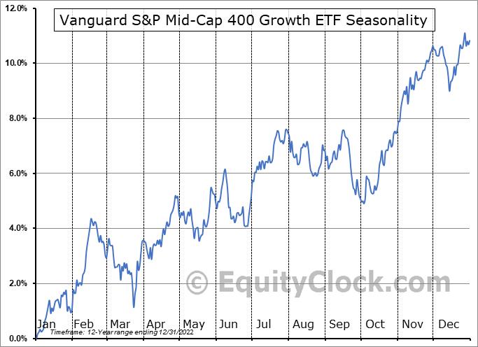 Vanguard S&P Mid-Cap 400 Growth ETF (NYSE:IVOG) Seasonal Chart