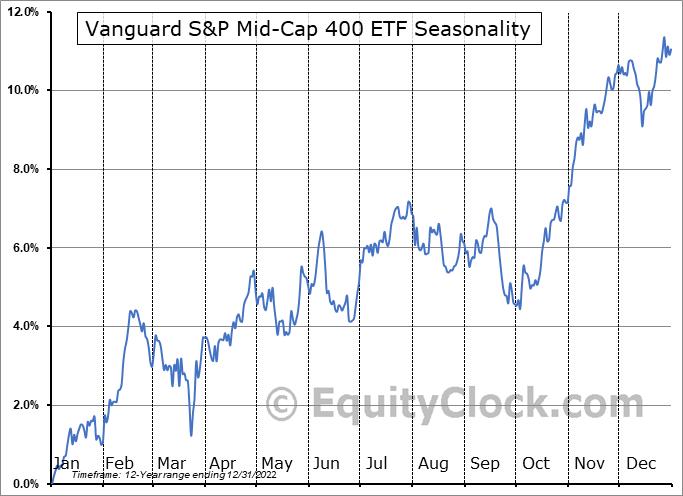 Vanguard S&P Mid-Cap 400 ETF (NYSE:IVOO) Seasonal Chart
