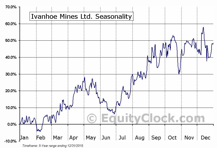 Ivanhoe Mines Ltd. (OTCMKT:IVPAF) Seasonal Chart