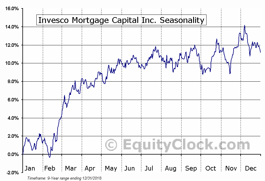 Invesco Mortgage Capital Inc. (NYSE:IVR) Seasonal Chart