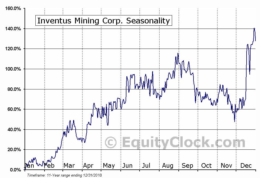 Inventus Mining Corp. (TSXV:IVS) Seasonal Chart