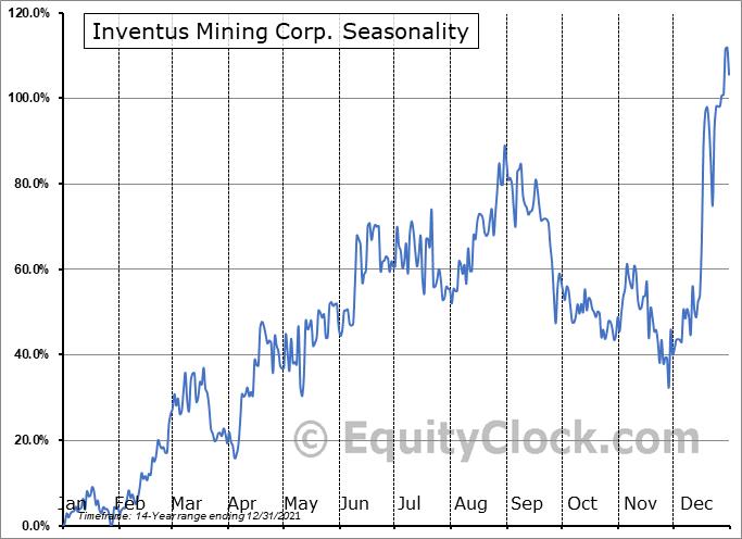 Inventus Mining Corp. (TSXV:IVS.V) Seasonal Chart