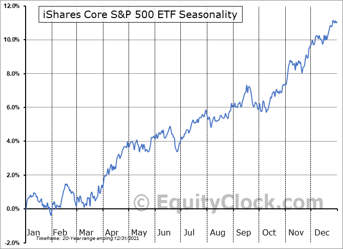 iShares Core S&P 500 ETF (NYSE:IVV) Seasonal Chart