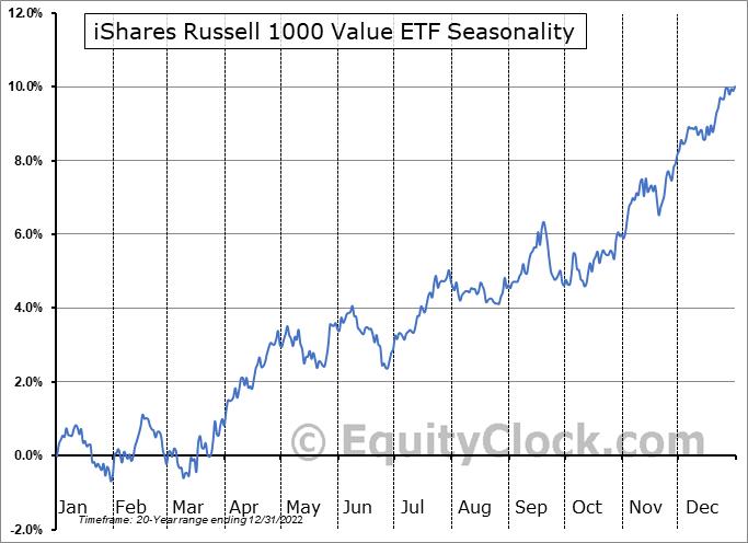 iShares Russell 1000 Value ETF (NYSE:IWD) Seasonal Chart