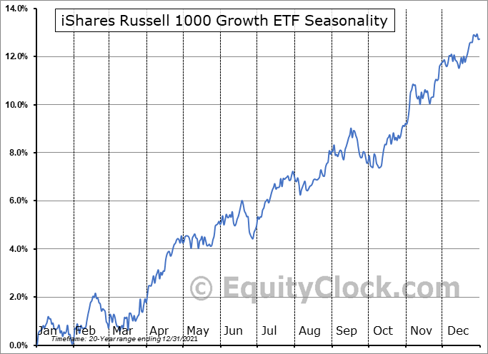 iShares Russell 1000 Growth ETF (NYSE:IWF) Seasonal Chart