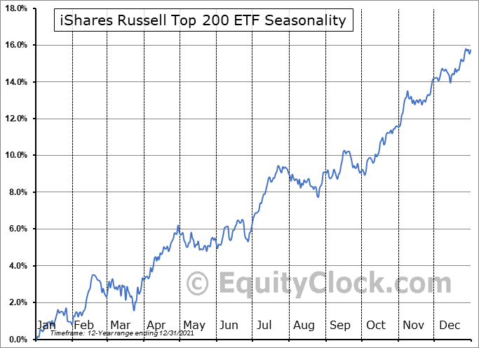 iShares Russell Top 200 ETF (NYSE:IWL) Seasonal Chart