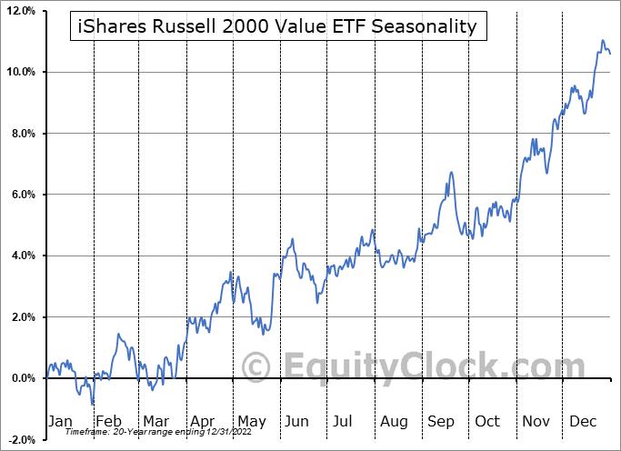 iShares Russell 2000 Value ETF (NYSE:IWN) Seasonal Chart