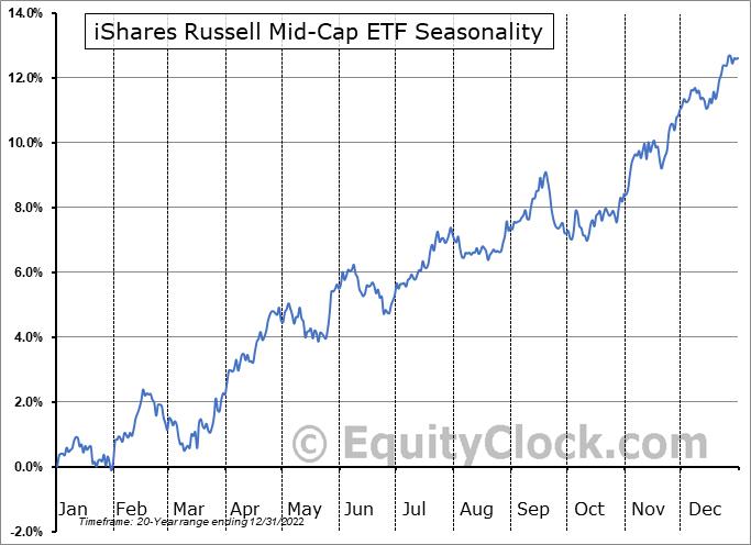 iShares Russell Mid-Cap ETF (NYSE:IWR) Seasonal Chart