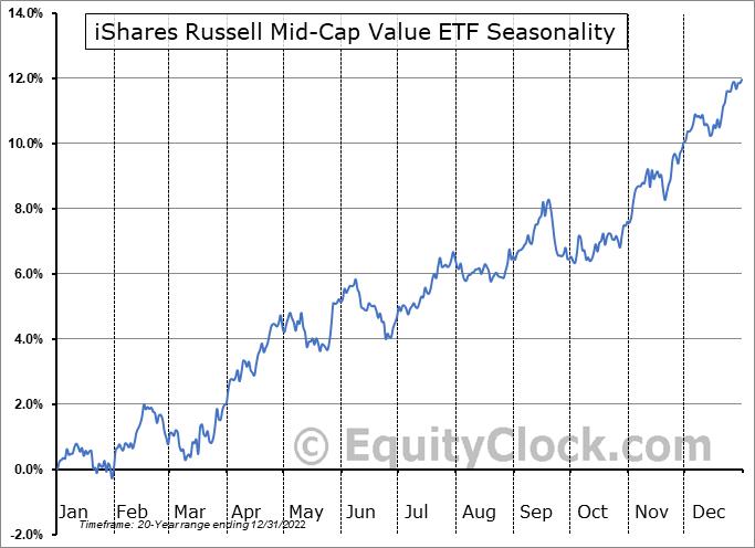 iShares Russell Mid-Cap Value ETF (NYSE:IWS) Seasonal Chart