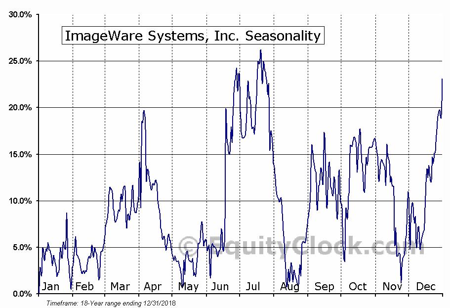 ImageWare Systems, Inc. (OTCMKT:IWSY) Seasonal Chart