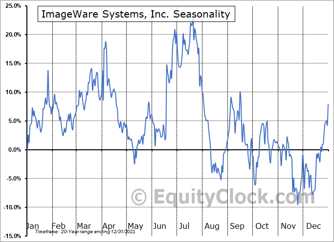 ImageWare Systems, Inc. (OTCMKT:IWSY) Seasonal Chart