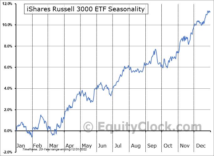 iShares Russell 3000 ETF (NYSE:IWV) Seasonal Chart