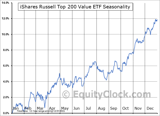 iShares Russell Top 200 Value ETF (NYSE:IWX) Seasonal Chart