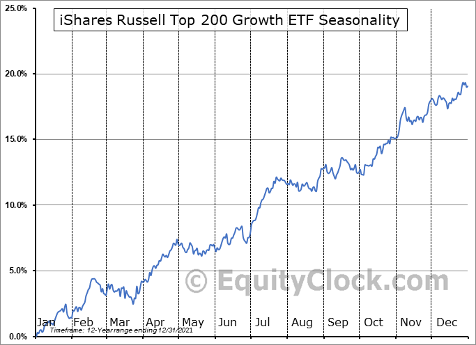 iShares Russell Top 200 Growth ETF (NYSE:IWY) Seasonal Chart