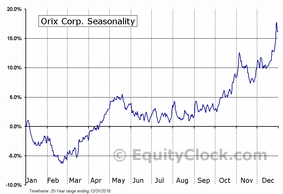 Orix Corp. (NYSE:IX) Seasonal Chart