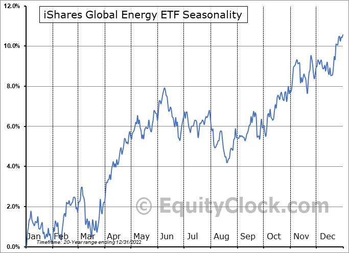 iShares Global Energy ETF (NYSE:IXC) Seasonal Chart