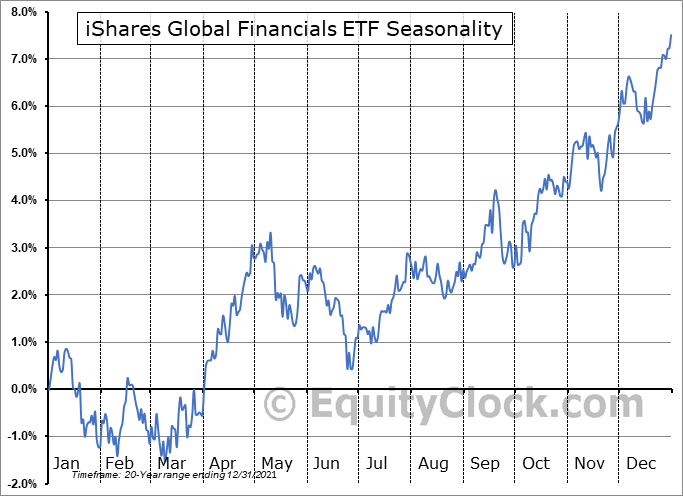 iShares Global Financials ETF (NYSE:IXG) Seasonal Chart