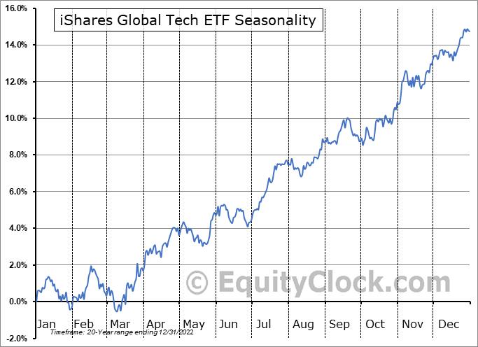 iShares Global Tech ETF (NYSE:IXN) Seasonal Chart
