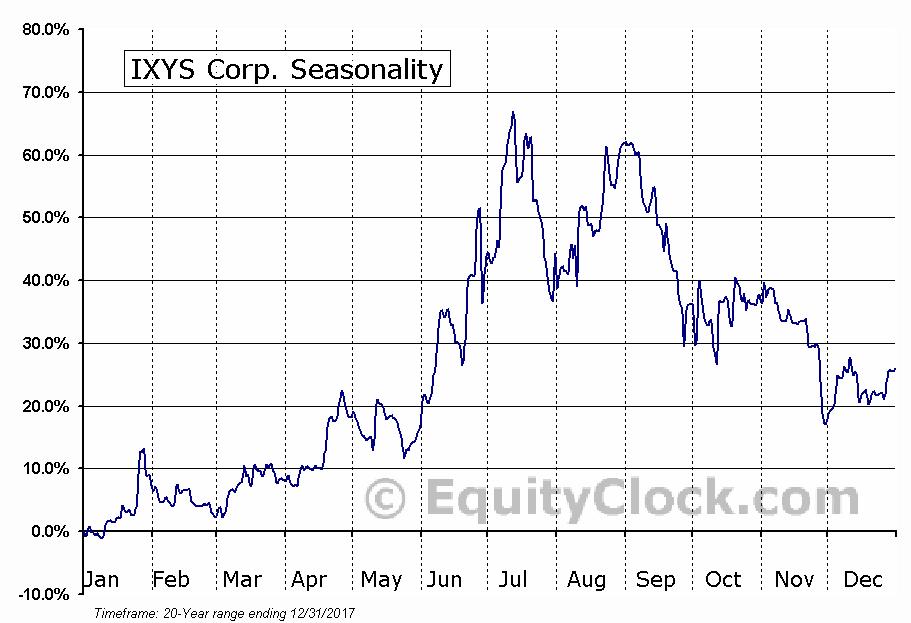 IXYS Corp. (NASD:IXYS) Seasonal Chart