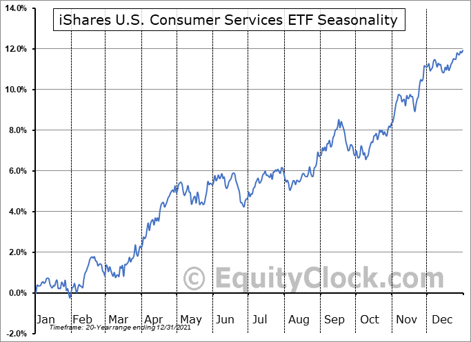 iShares U.S. Consumer Services ETF (NYSE:IYC) Seasonal Chart