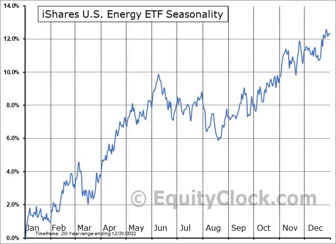 iShares U.S. Energy ETF (NYSE:IYE) Seasonal Chart