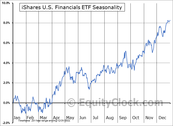 iShares U.S. Financials ETF (NYSE:IYF) Seasonal Chart