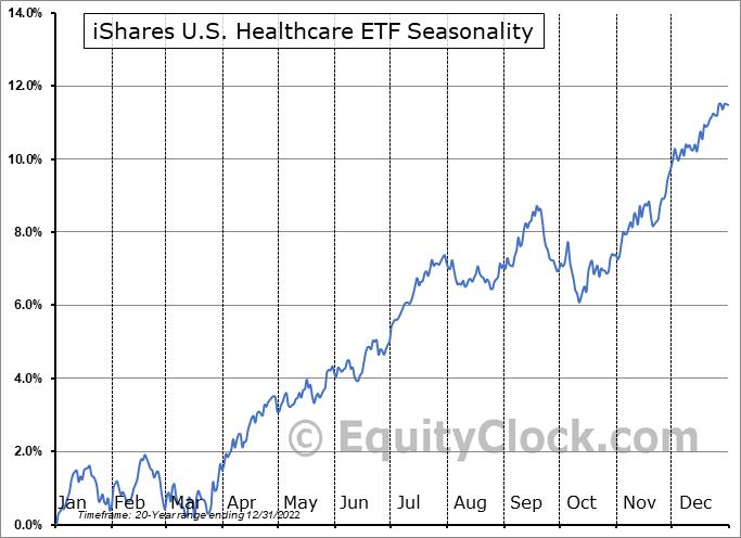 iShares U.S. Healthcare ETF (NYSE:IYH) Seasonal Chart
